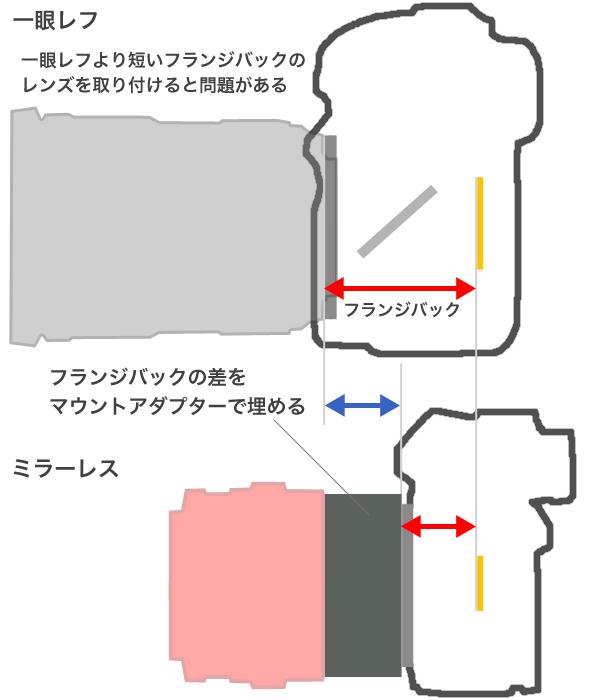 ff-length001